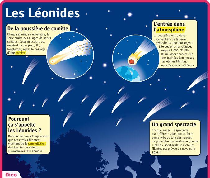 Fiche exposés : Les Léonides                                                                                                                                                                                 Plus