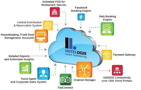 Property Management System Cloud Pms System Software Property Management Management Hotel Operations