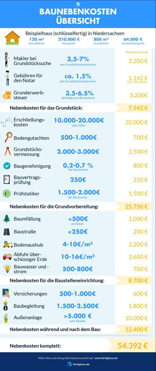 Alle Baunebenkosten Fur Ihr Haus Im Uberblick Fertighaus De Ratgeber Infografik Hausbau Tipps Hausbau Kosten