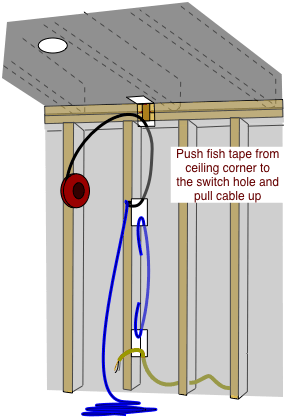 How To Fish Electrical Cable To Extend Household Wiring Electrical Cables Home Electrical Wiring Diy Electrical