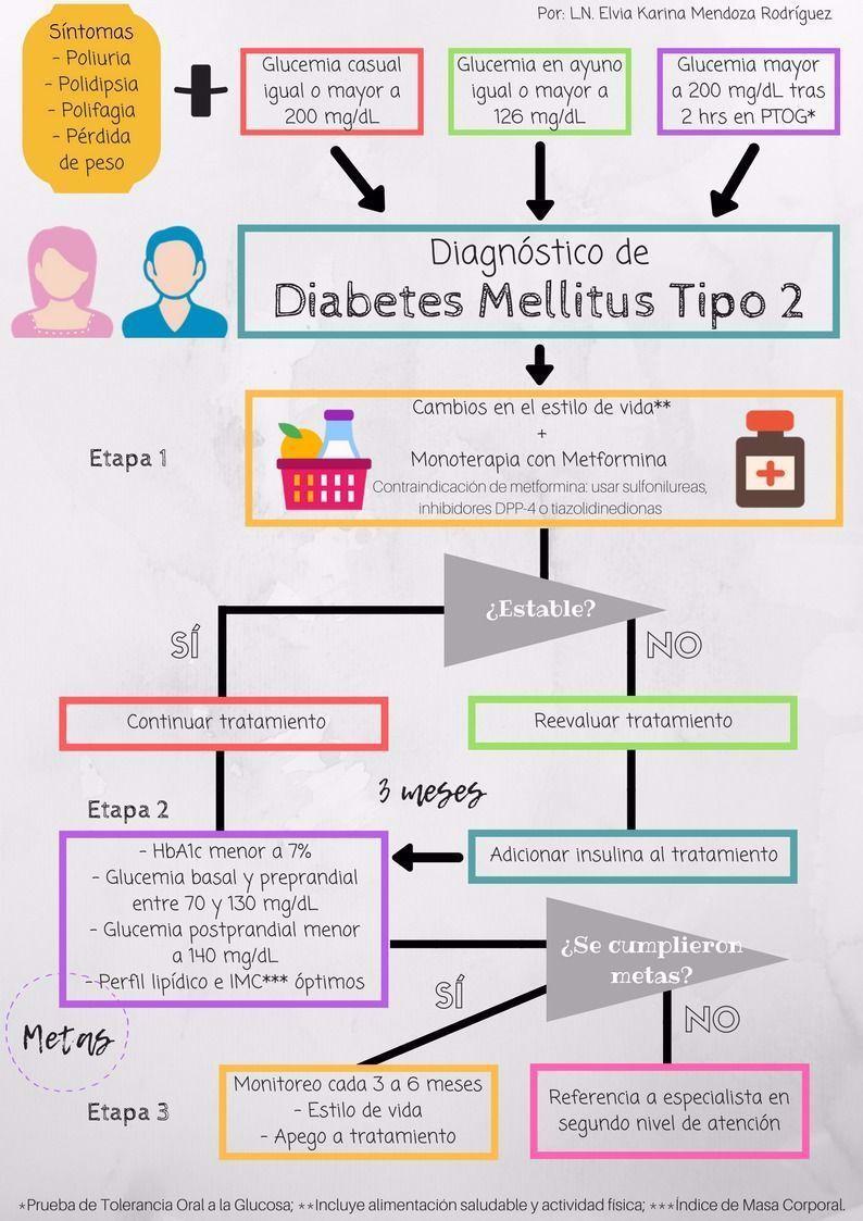 diabetes mellitus tipo dos tipo fisiopatología