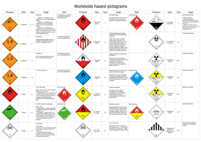 Worldwide  Hazard  Pictograms