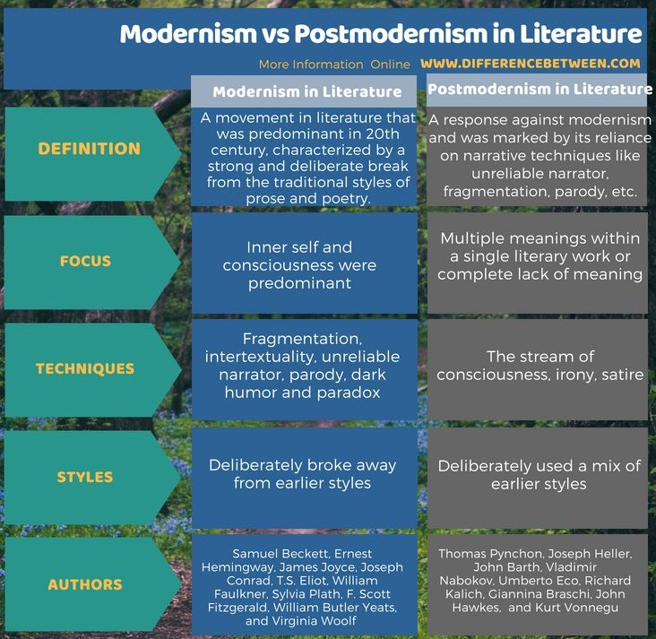 Difference Between Modernism And Postmodernism In Literature Postmodernism In Literature Modernism In Literature Modernist Literature