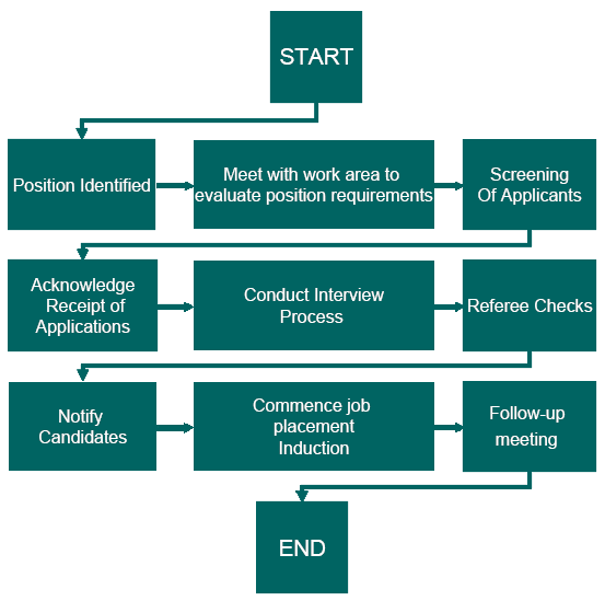 process recruiting and selecting employees In the process of recruiting and selecting employees, managers are concerned with the personality of the people they wish to place in positions in the organisation.