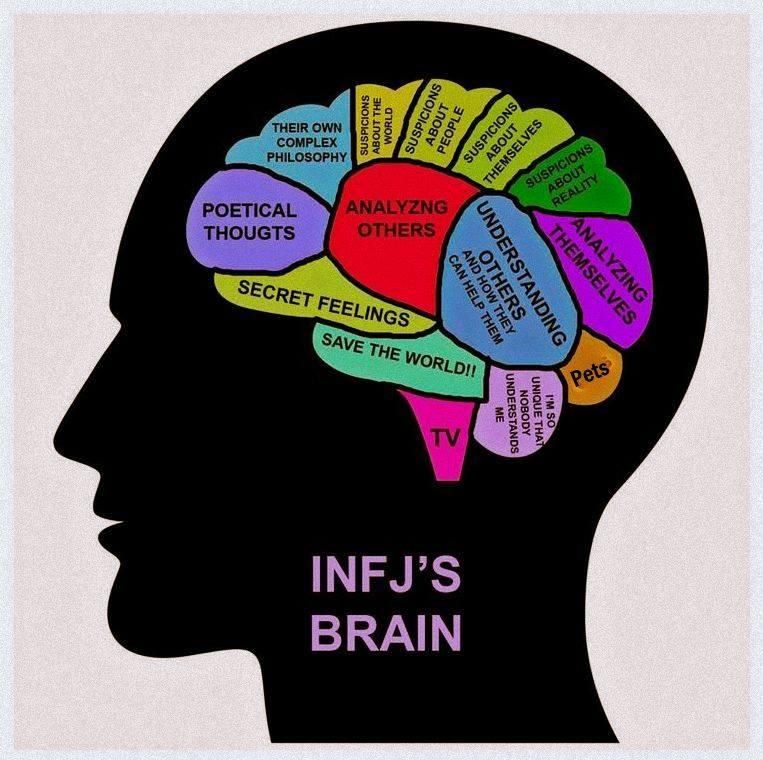 I did this psychological test about the 16 personalities and and it seems that I am an infj? The results are sooo accurate! Any other infj's here?