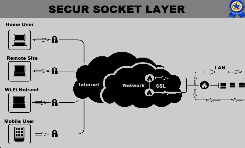 Is Ssl Certificate Really Beneficial For My Organization Http
