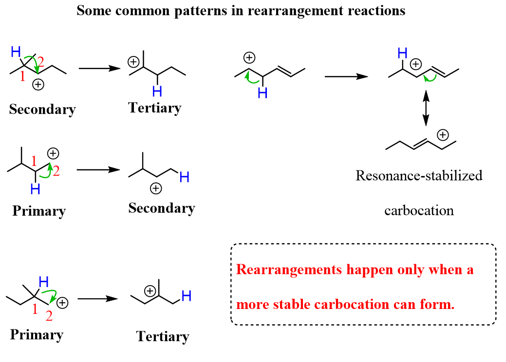 Rearrangements Common Patterns In 2020 Chemistry Lessons Chemistry Reactions