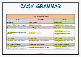 best images of verb tense chart printable english tenses grammar and also on pinterest learning rh