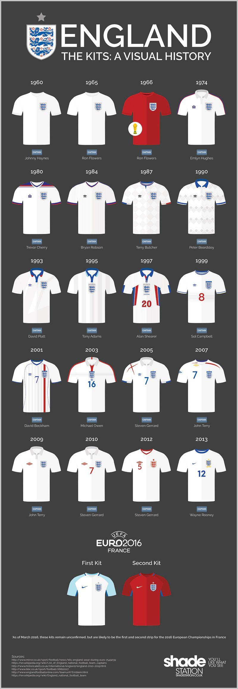 England Kits A Visual History England Euro2016 Football England Kit