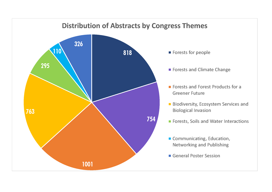 ABSTRACTS SUBMISSION XXV IUFRO World Congress World