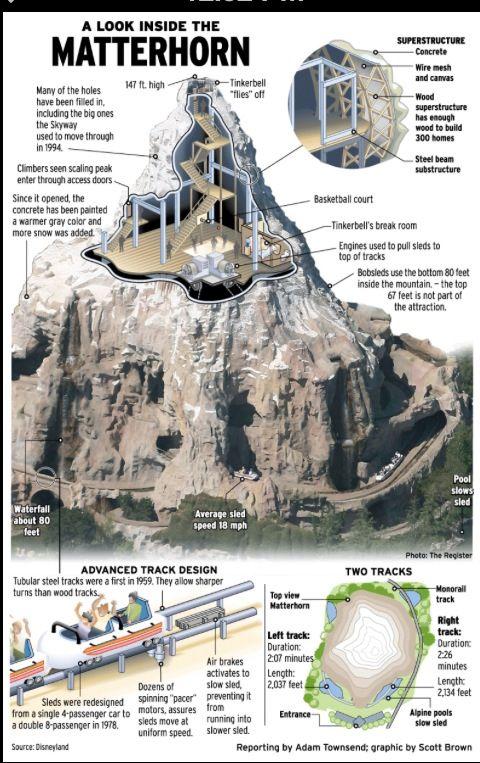 Basketball Hoop In Matterhorn Disney Parks Disney Rides Disneyland