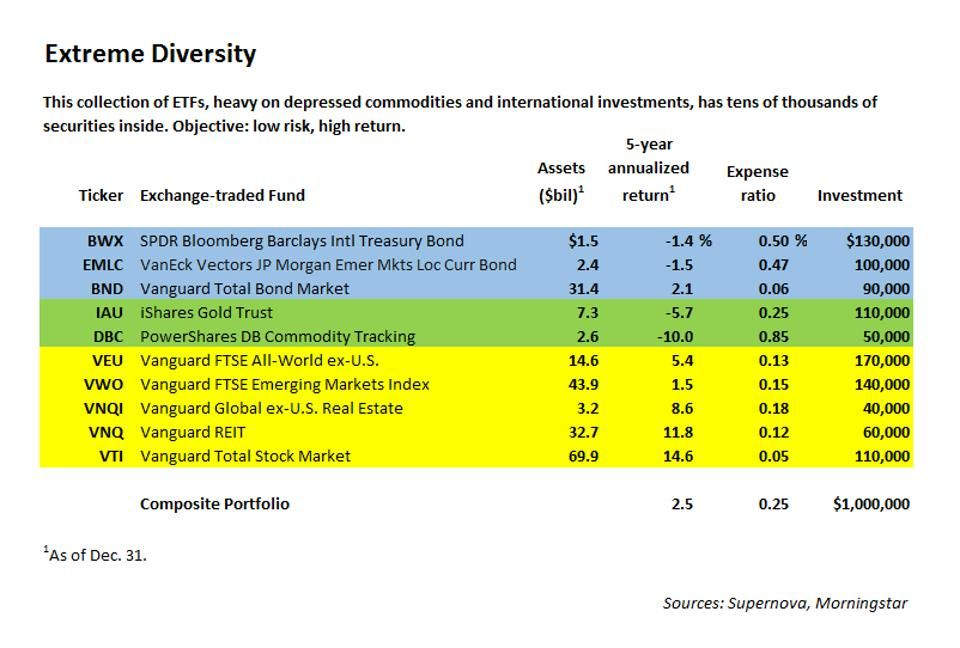 diversified_etfs