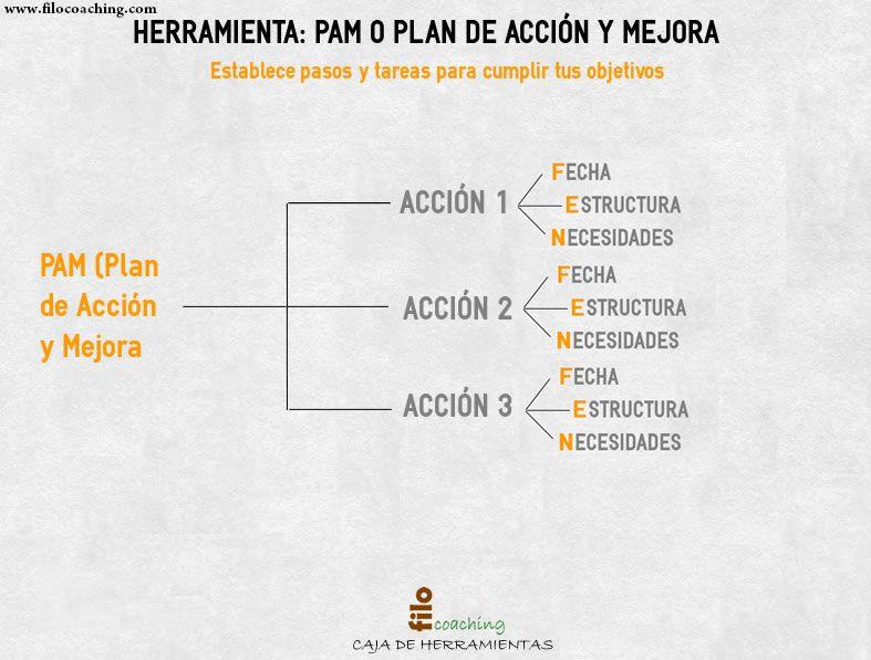 http://filocoaching.com/pam-herramienta-de-coaching-para-convertir-los-objetivos-en-cambios-reales/