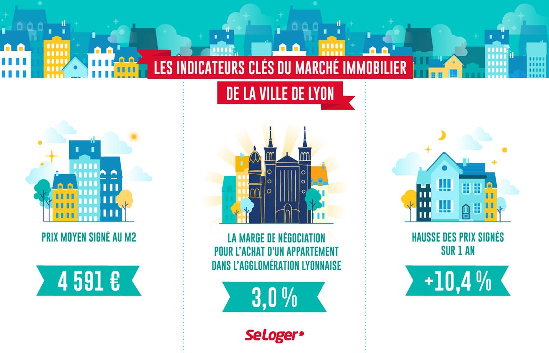 Prix Immobilier 50 Des Arrondissements De Lyon Affichent Plus De