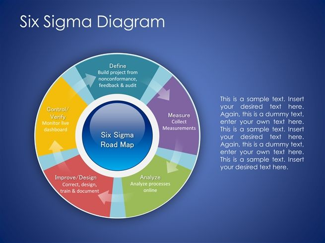 business model pack powerpoint presentation ppt six sigma road map