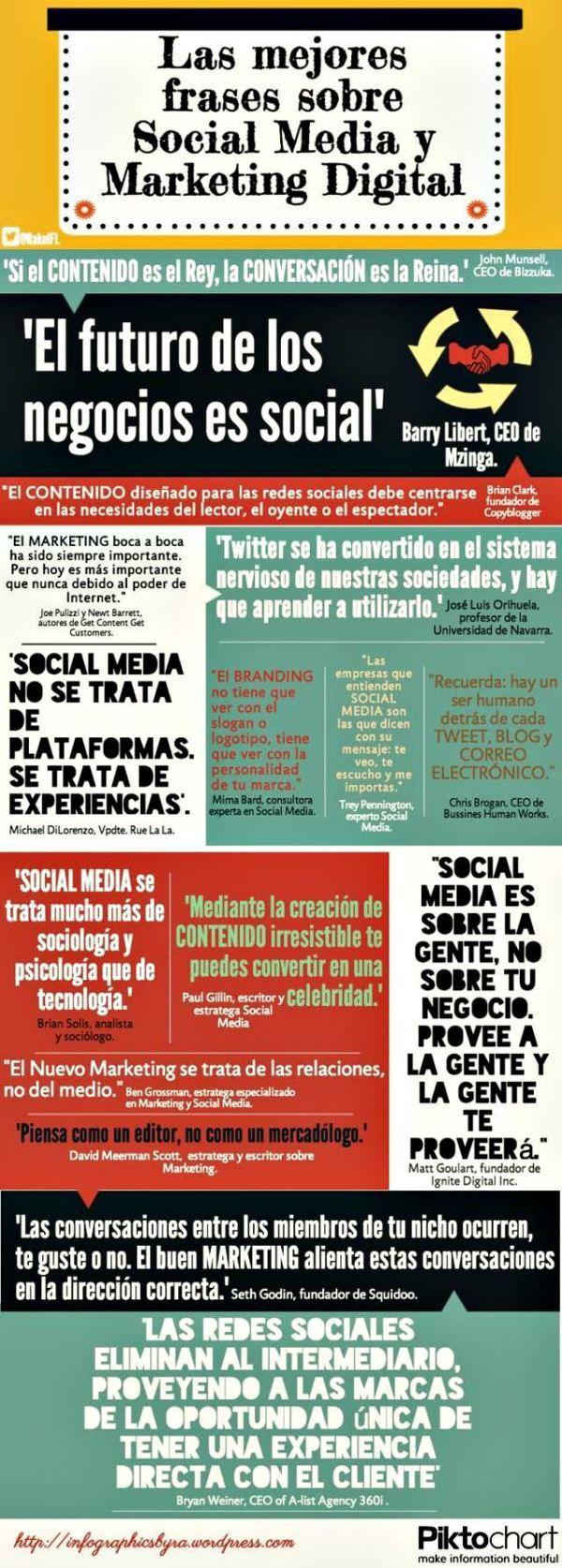 Las mejores frases sobre Social Media y Marketing Digital.