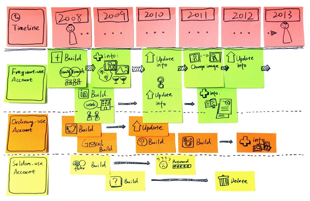 User journey map based on experience prototyping May.6 - Kaarten ...