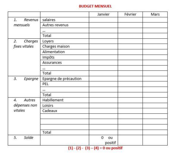 comment je g re mon budget gestion budget budget familial gestion budget et gerer son budget. Black Bedroom Furniture Sets. Home Design Ideas