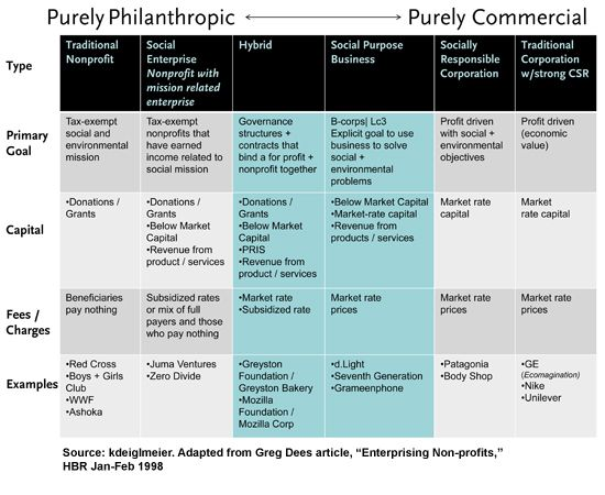 Overview of Center for Social Innovation | Philanthropy