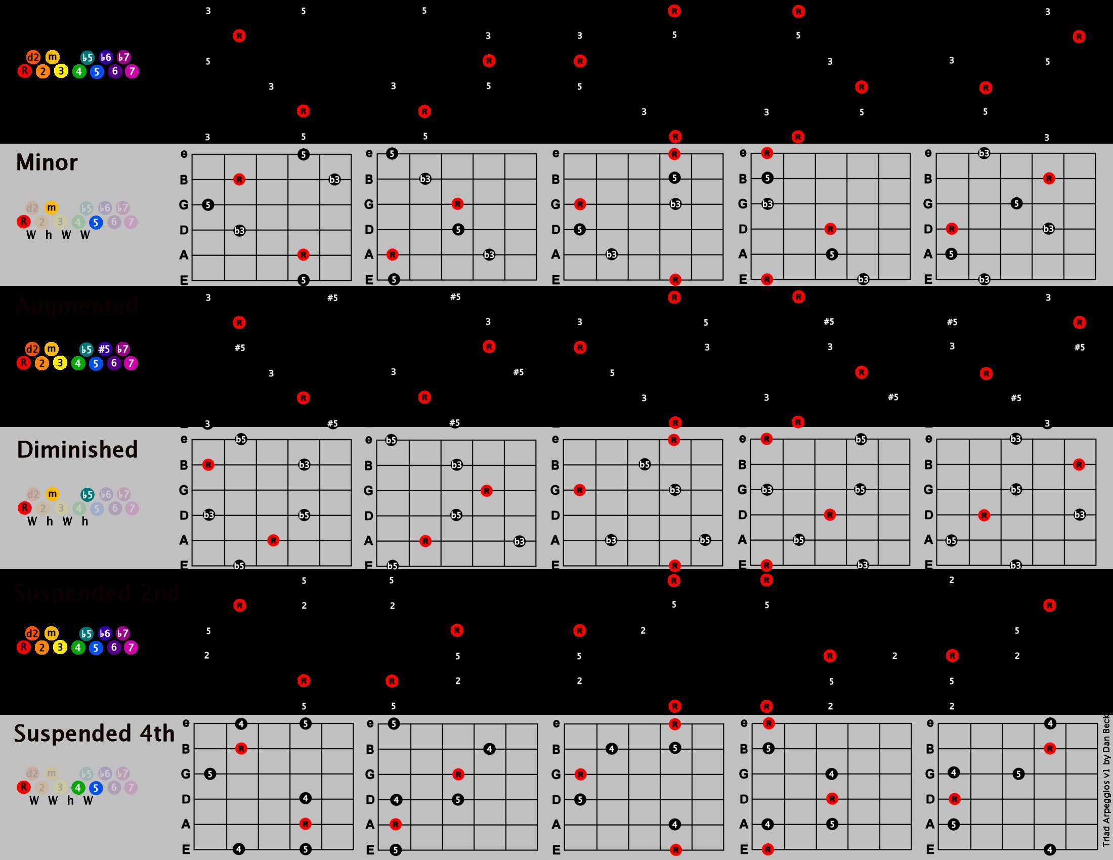 Triad Chart Nurufunicaasl