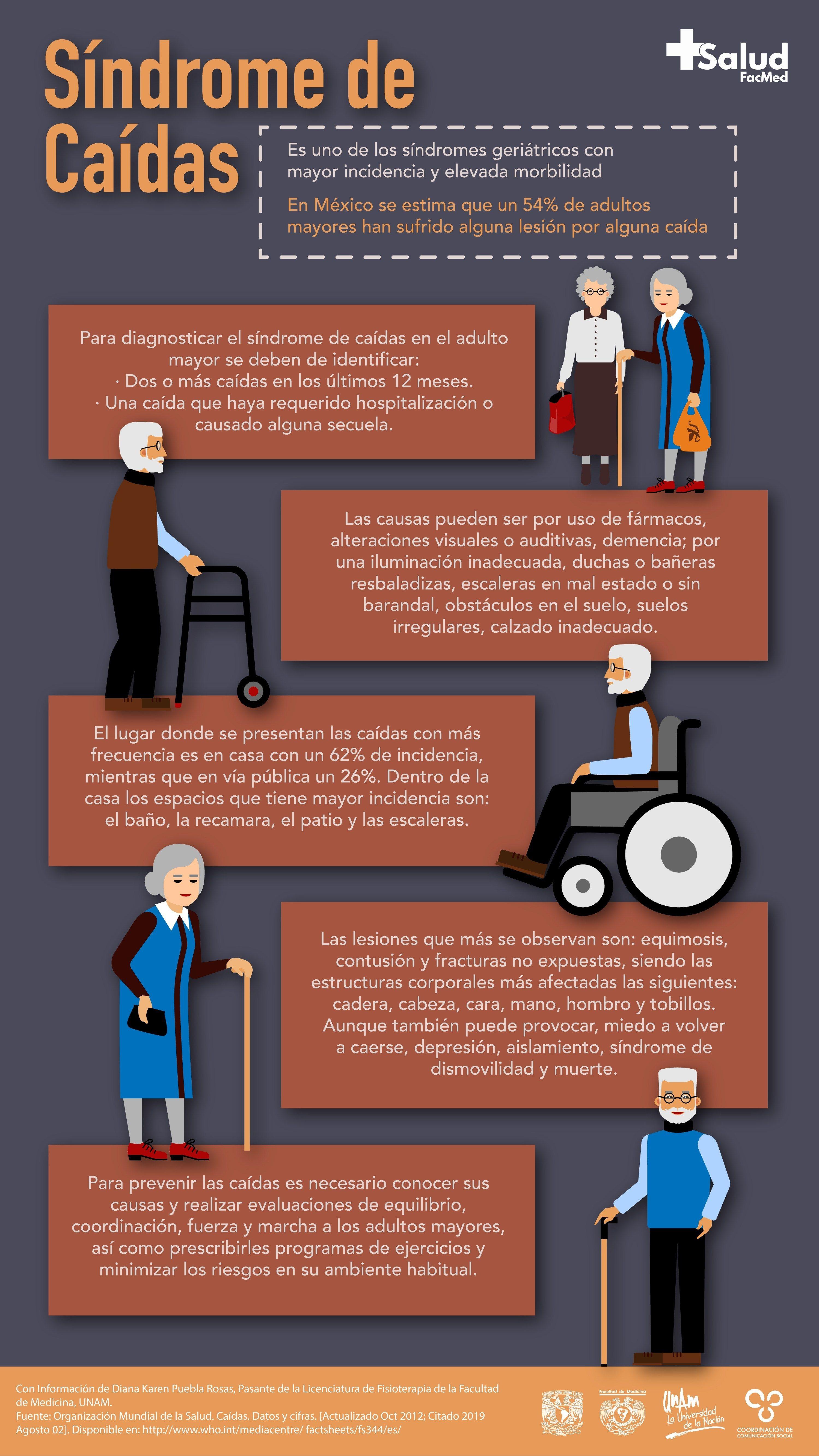 Síndrome De Caídas Salud Facmed Terapia Fisica Y Rehabilitacion Fisioterapia Y Rehabilitacion Auxiliar De Enfermeria