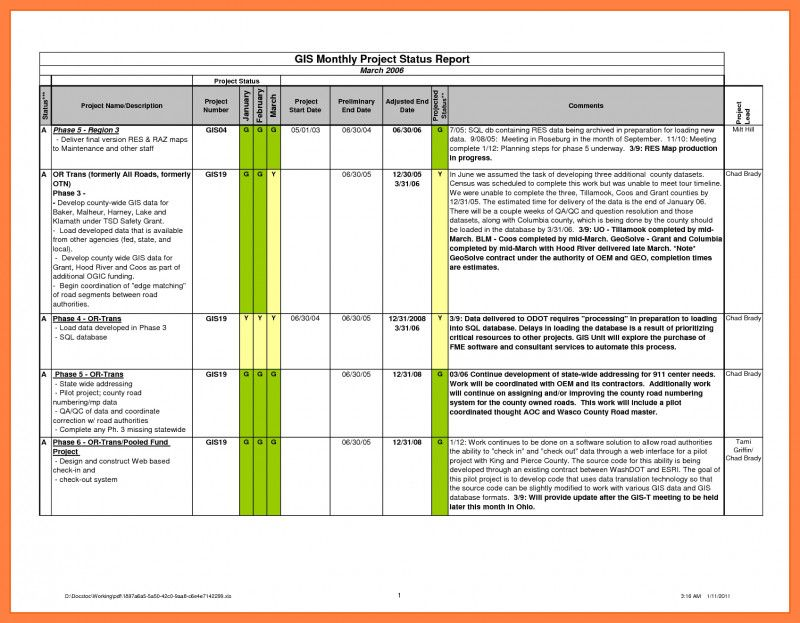 Testing Weekly Status Report Template In 2020 Progress Report