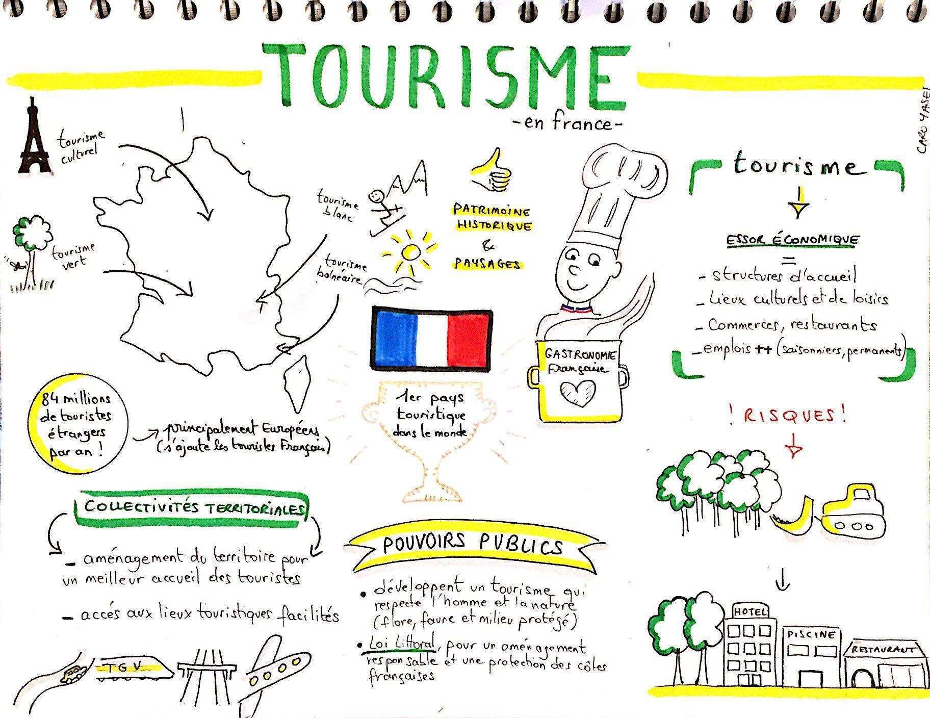 Sketchnote Cours De Geo
