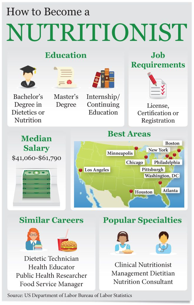 How To Become A Nutritionist Careers Infographics Infographics