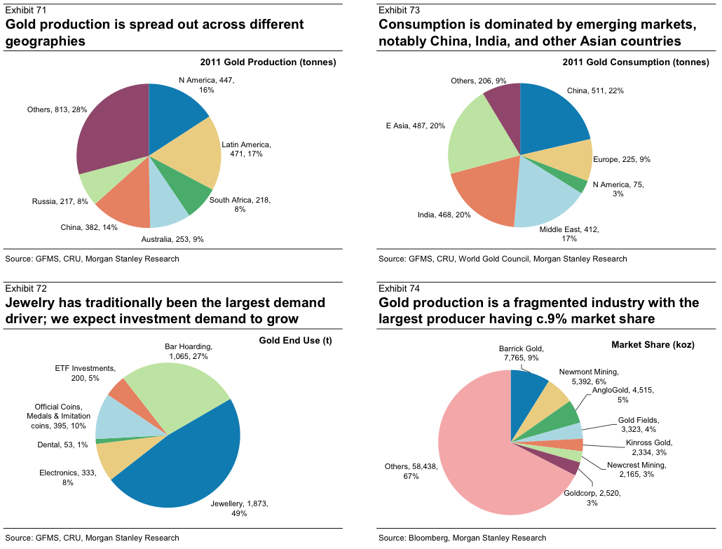 Gold global production consumption demand sectors 2011 by gold global production consumption demand sectors 2011 by hemantarora pie chartsinfographicsinfographicinfo graphics ccuart Choice Image