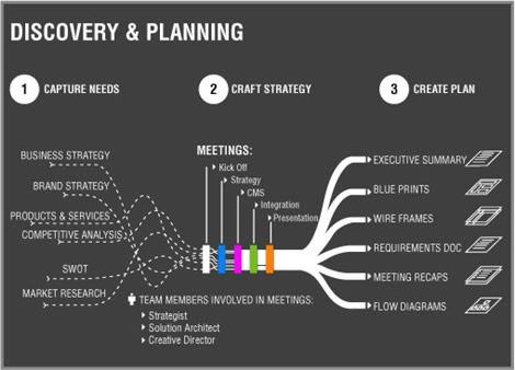Design Process chart Design process, Web design services and - copy blueprint network design