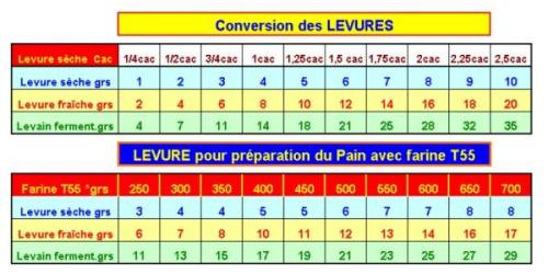 Tableau de conversion levure fraiche levure s che - Tableau de conversion pour la cuisine ...