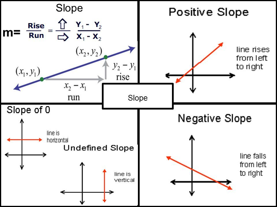 Image result for slope intercept form rise over run and y