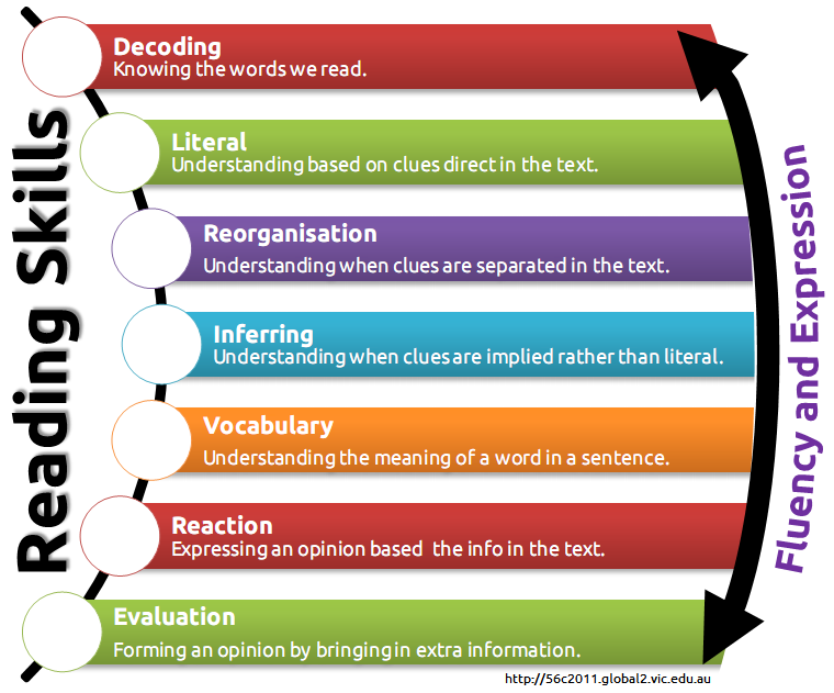 Order a printed wall copy of the Reading Skills Pyramid | Reading ...
