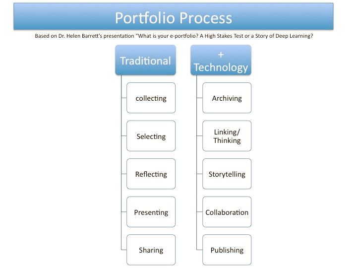 5 Tips To Getting Started With Eportfolios Digital Portfolio