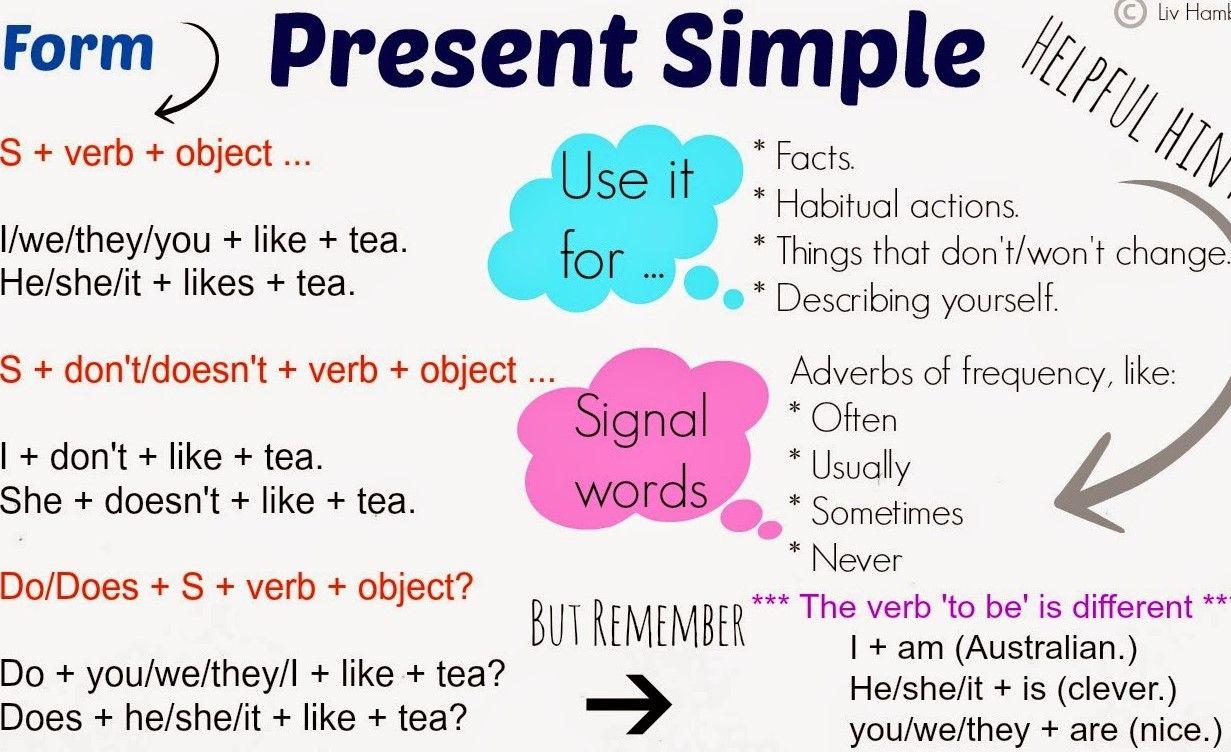 Ejercicios Present Simple Afirmativo Negativo E Interrogativo Presente Simple En Ingles Pasado Simple Ingles Reglas Gramaticales
