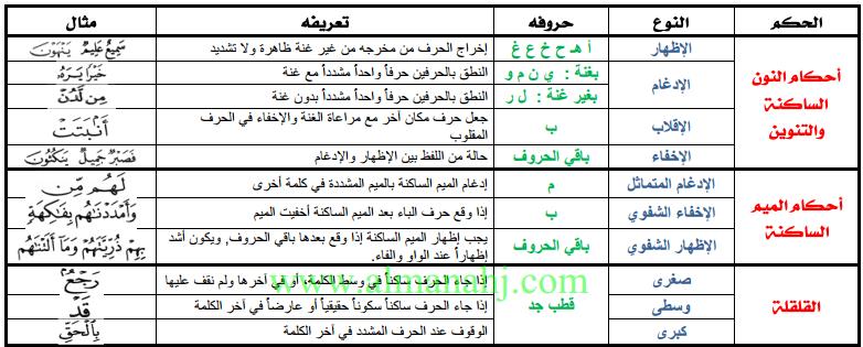 تربية إسلامية ملخص أحكام التجويد في ورقتين Words Word Search Puzzle Periodic Table