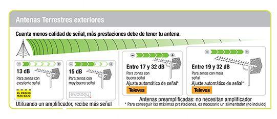 Cómo Elegir Antenas Leroy Merlin Antenas Elegante Y