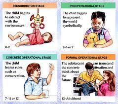piaget s four stages of cognitive development piaget  piaget s four stages of cognitive development