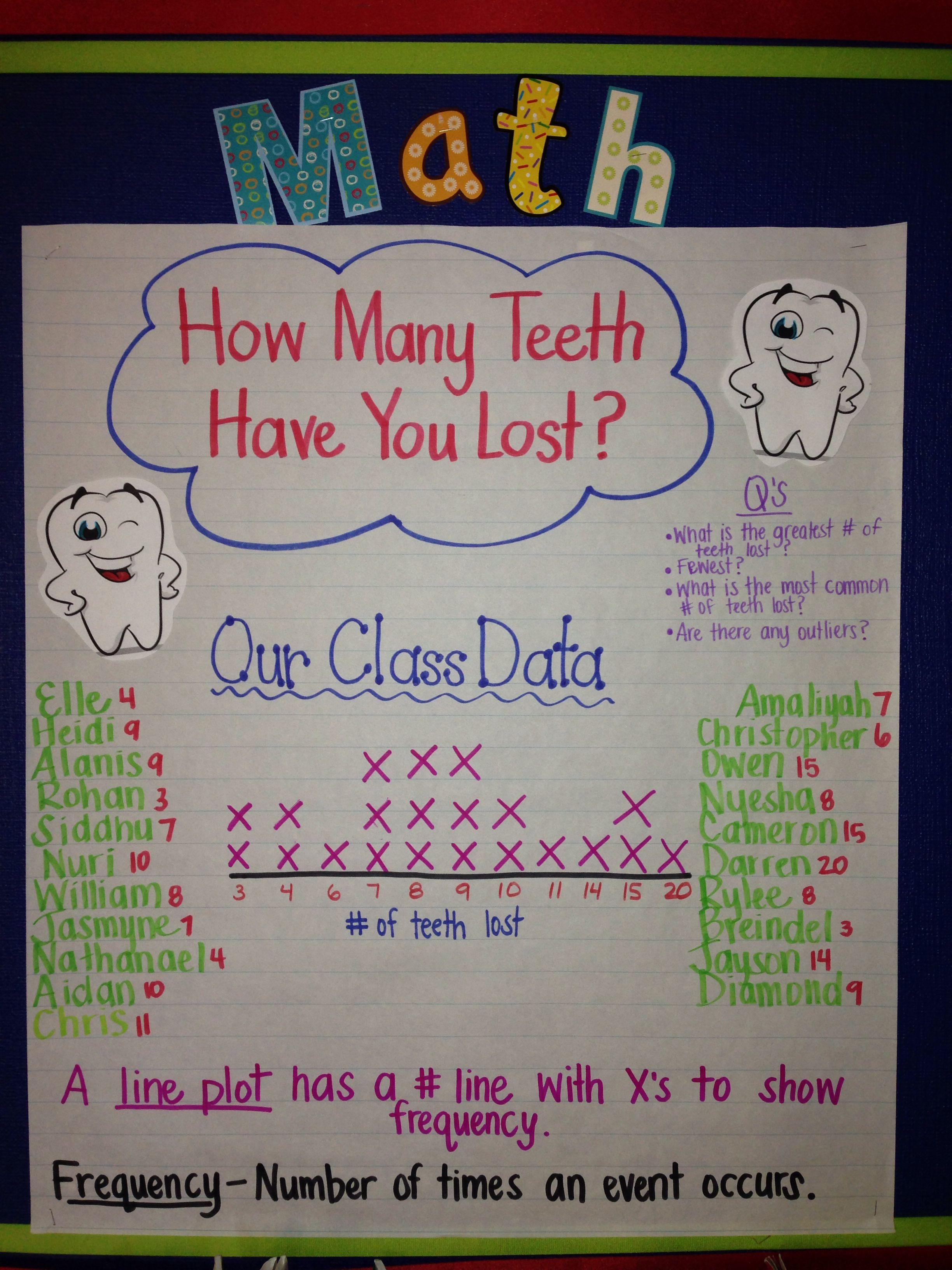 2nd Grade Line Plot Chart