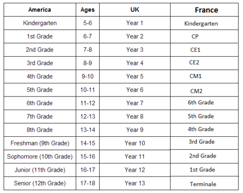 10 differences between French and British schools