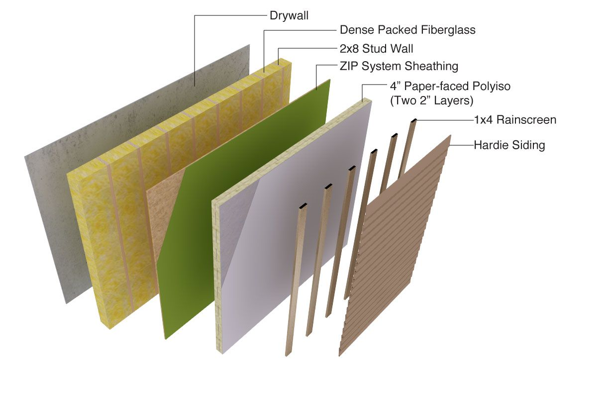 Maple Leaf Passive House Wall Assembly Hammer Hand Passive House Passive House Design House