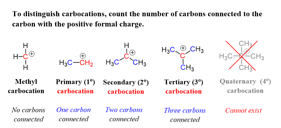 Primary Secondary And Tertiary Carbocations Chemistry Organic Chemistry Organic Molecules