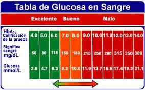 diabetes de rango normal hba1c uk