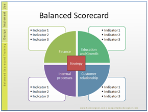 Free 17 balanced scorecard examples and templates template and diagram free scorecard templates simple balanced scorecards template wajeb Images