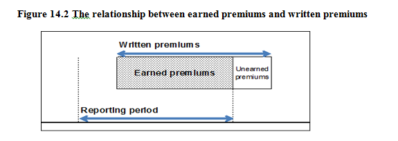 Image Result For Unearned Premium Reserve Calculation Premium