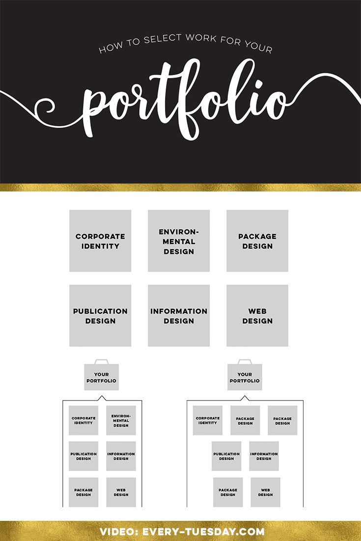 How to Select Work for your Portfolio