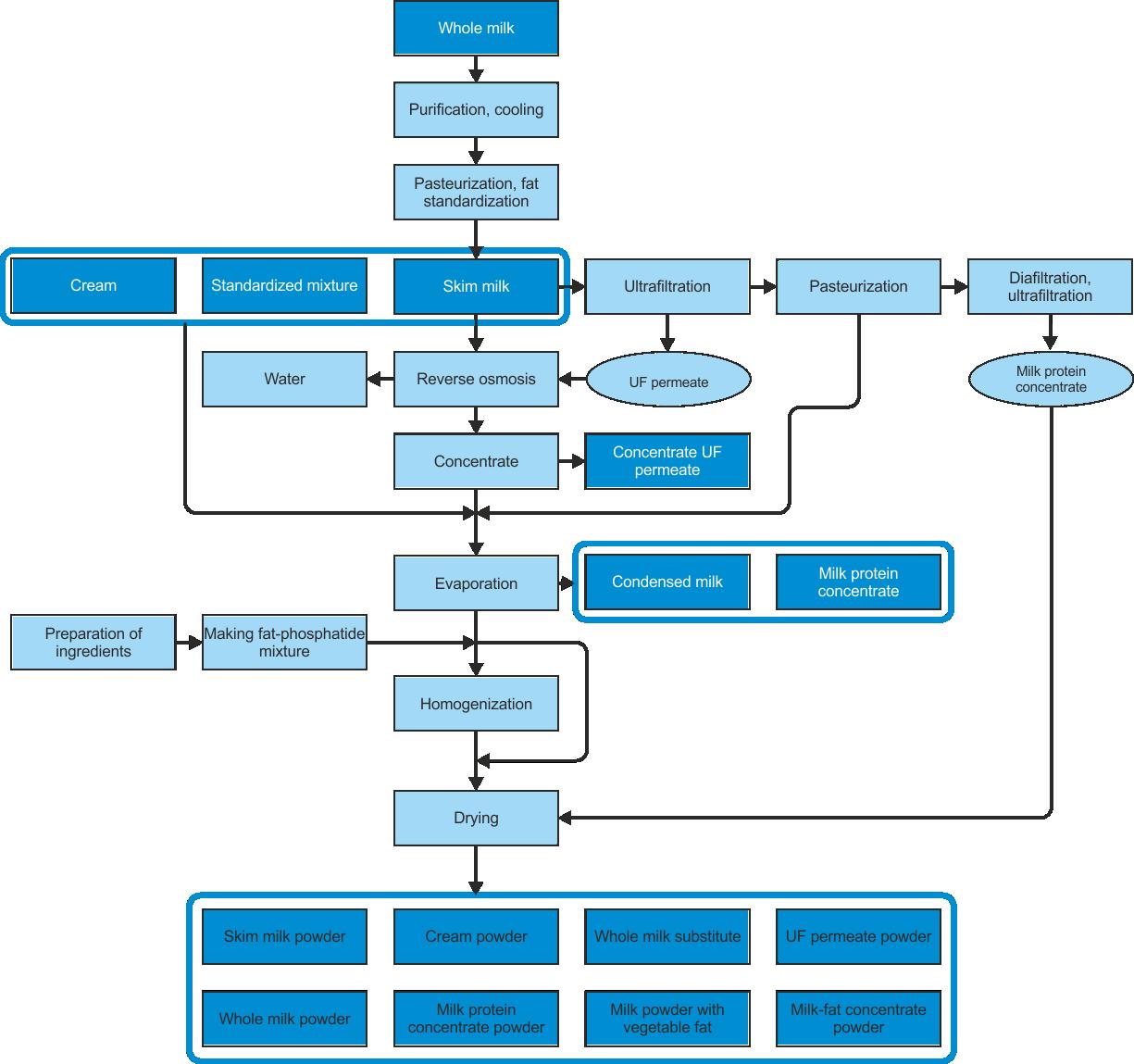 Flowchart of milk processing Milk processing, Flow chart