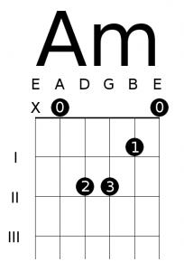 open a minor chord diagram 8 essential open chords for guitar Dm7 Chord Diagram open a minor chord diagram