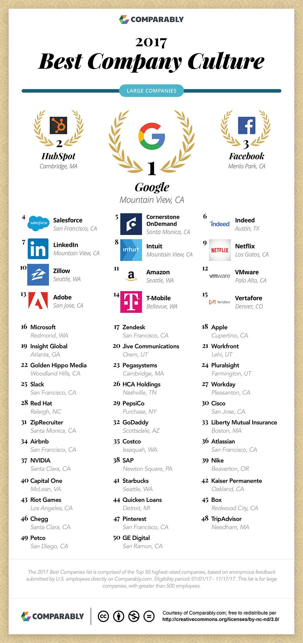 Best Company Culture Who Made The List In 2017 Infographic