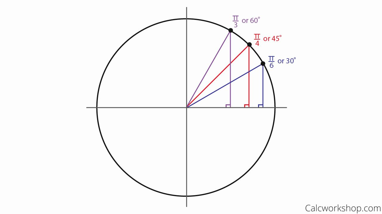 Unit Circle Practice Worksheet Awesome Unit 6 Worksheet 4 Using The Unit Circle Answer Key In 2020 Practices Worksheets Circle Right Triangle